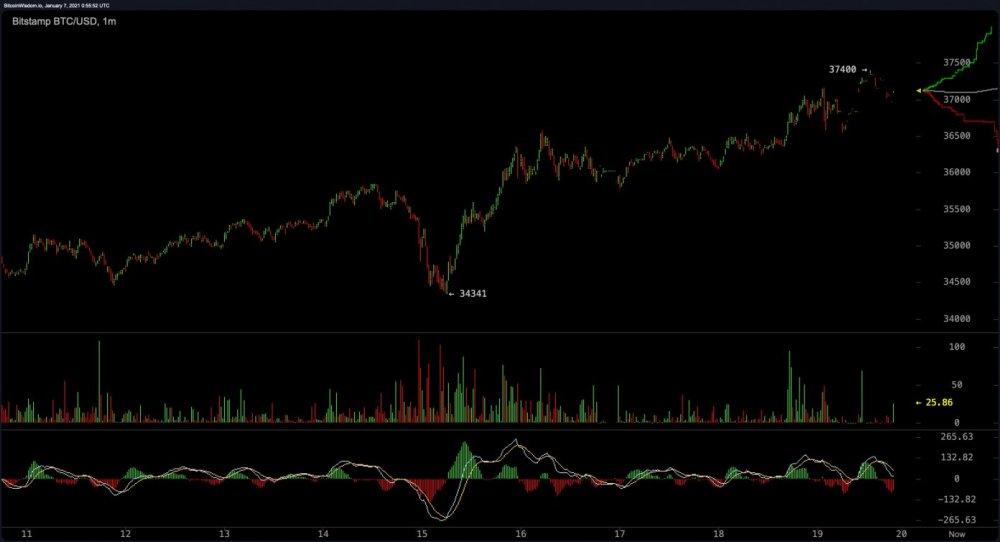 bitcoin prezzo usd now)