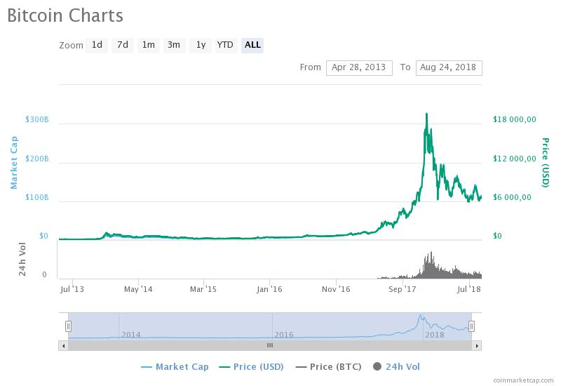 График BTC / CoinMarketCap / весь период