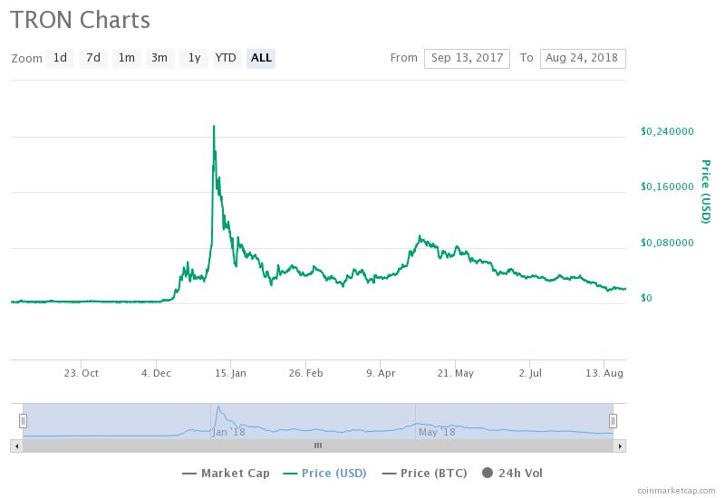 График TRX / CoinMarketCap / весь период