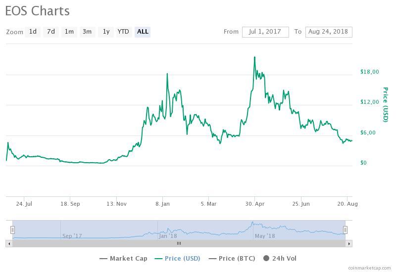 График EOS / CoinMarketCap / весь период