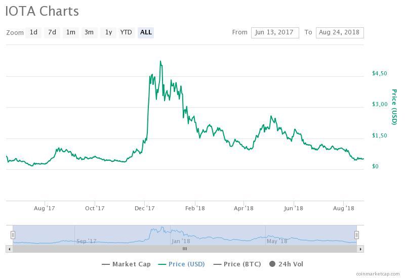 График MIOTA / CoinMarketCap / весь период