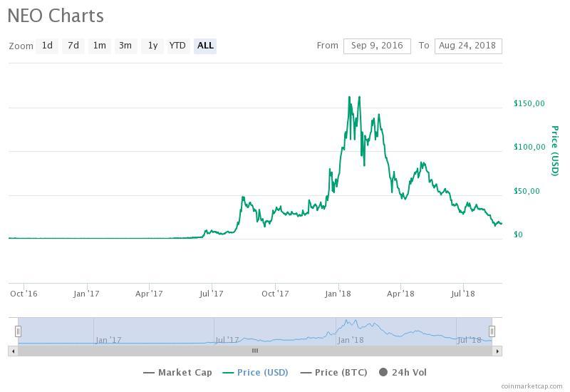 График NEO / CoinMarketCap / весь период