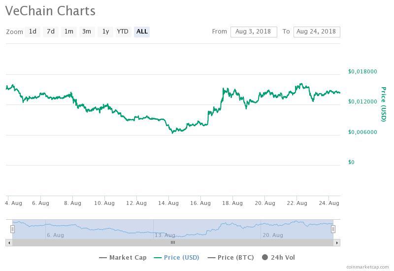 График VET / CoinMarketCap / весь период