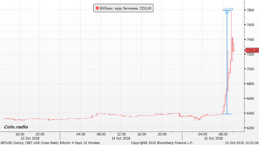 Bitfinex: курс биткоина (15 min Chart)