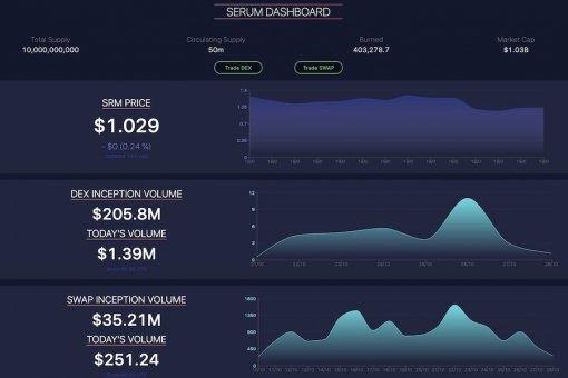 Bonfida развернула Serum Dashboard. Новые версии Serum DEX и Serum Swap готовятся к выпуску