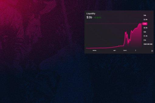 Общая ликвидность токенов Uniswap достигла 3 млрд долларов